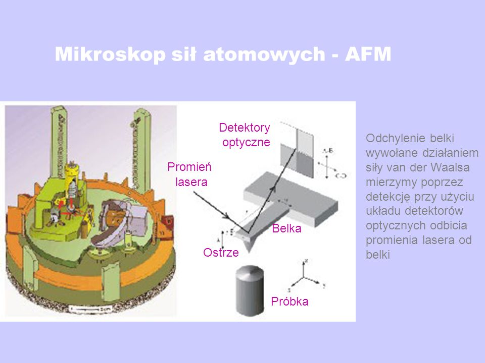 Mikroskop sił atomowych - AFM Odchylenie belki wywołane działaniem siły van der Waalsa mierzymy poprzez detekcję przy użyciu układu detektorów optyczn