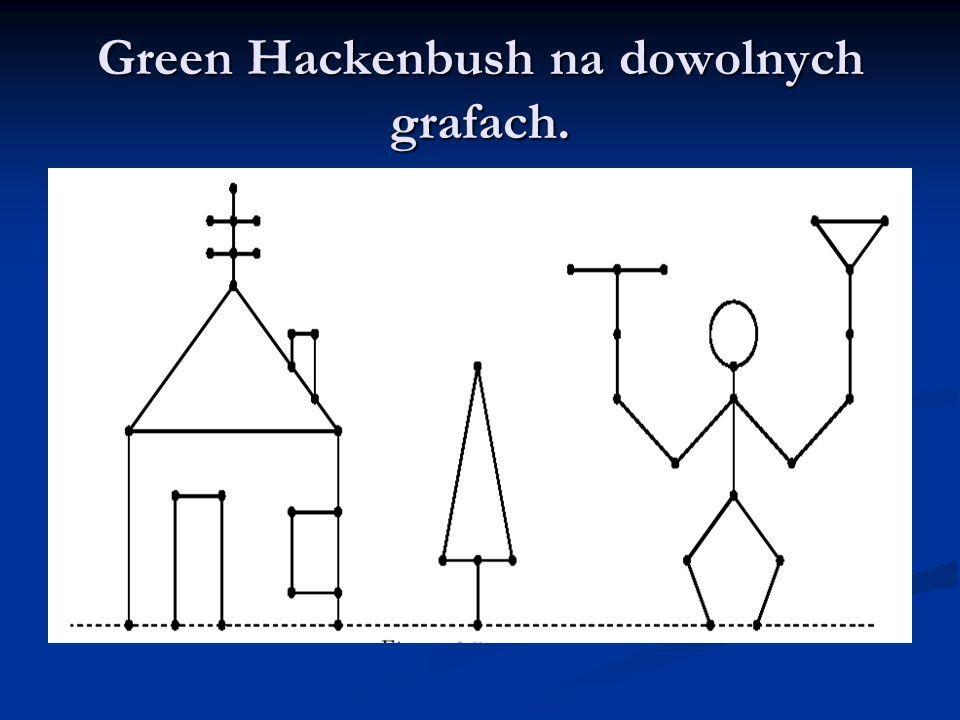 Green Hackenbush na dowolnych grafach.