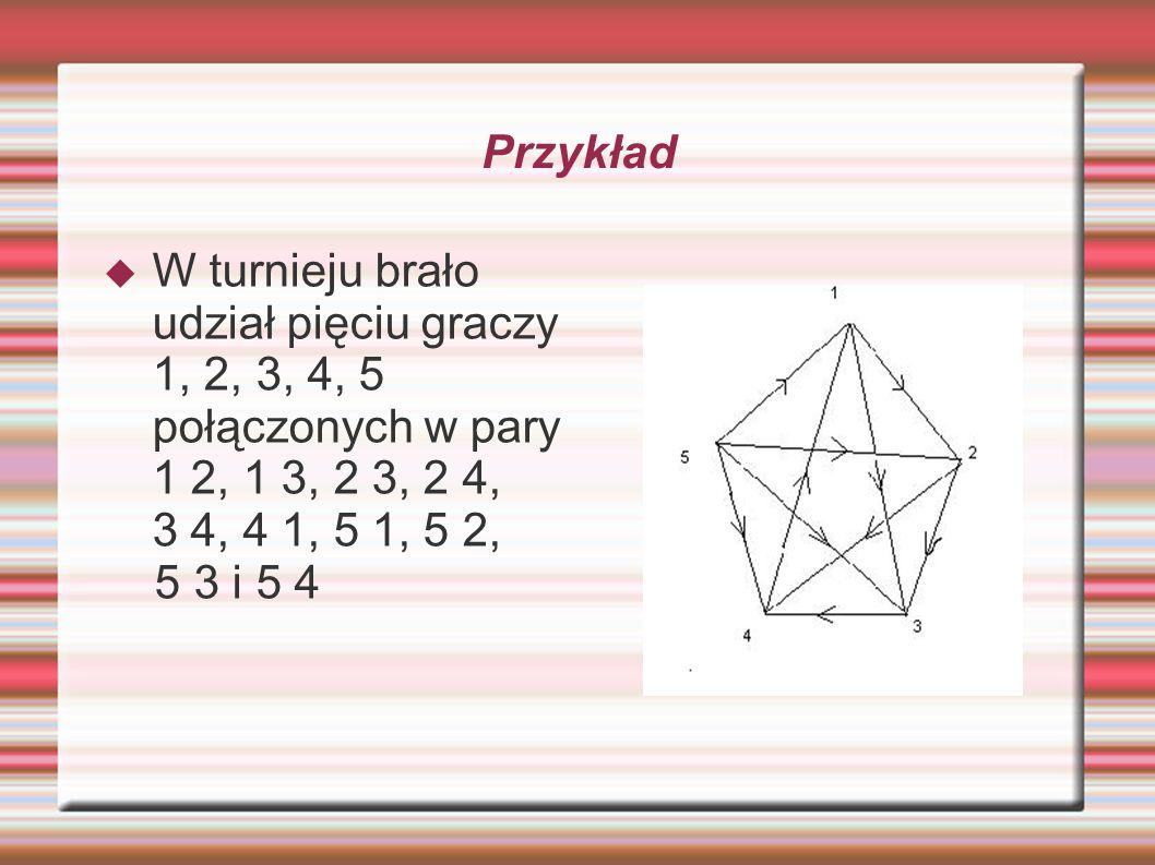 Przykład W turnieju brało udział pięciu graczy 1, 2, 3, 4, 5 połączonych w pary 1 2, 1 3, 2 3, 2 4, 3 4, 4 1, 5 1, 5 2, 5 3 i 5 4
