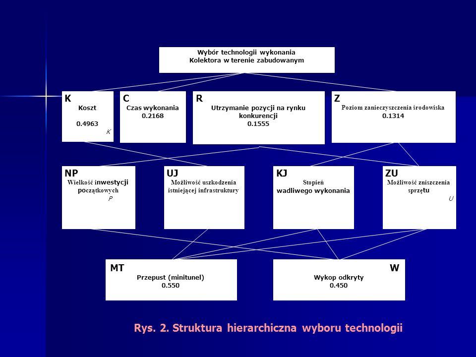 Rys. 2. Struktura hierarchiczna wyboru technologii Wybór technologii wykonania Kolektora w terenie zabudowanym Z Poziom zanieczyszczenia środowiska 0.