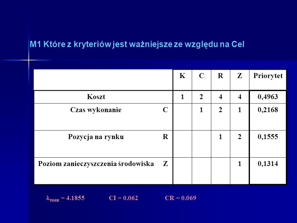 M1 Które z kryteriów jest ważniejsze ze względu na Cel KCRZPriorytet KosztK12440,4963 Czas wykonanieC1210,2168 Pozycja na rynkuR120,1555 Poziom zaniec