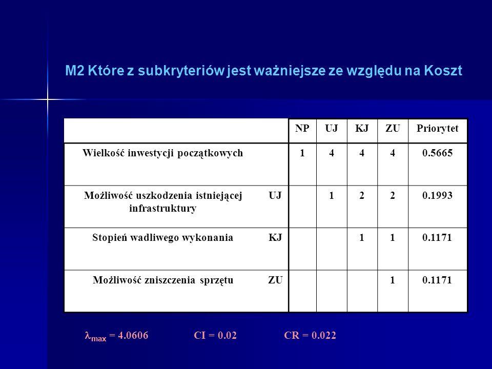 M2 Które z subkryteriów jest ważniejsze ze względu na Koszt NPUJKJZUPriorytet Wielkość inwestycji początkowychNP14440.5665 Możliwość uszkodzenia istniejącej infrastruktury UJ1220.1993 Stopień wadliwego wykonaniaKJ110.1171 Możliwość zniszczenia sprzętuZU10.1171 max = 4.0606 CI = 0.02 CR = 0.022