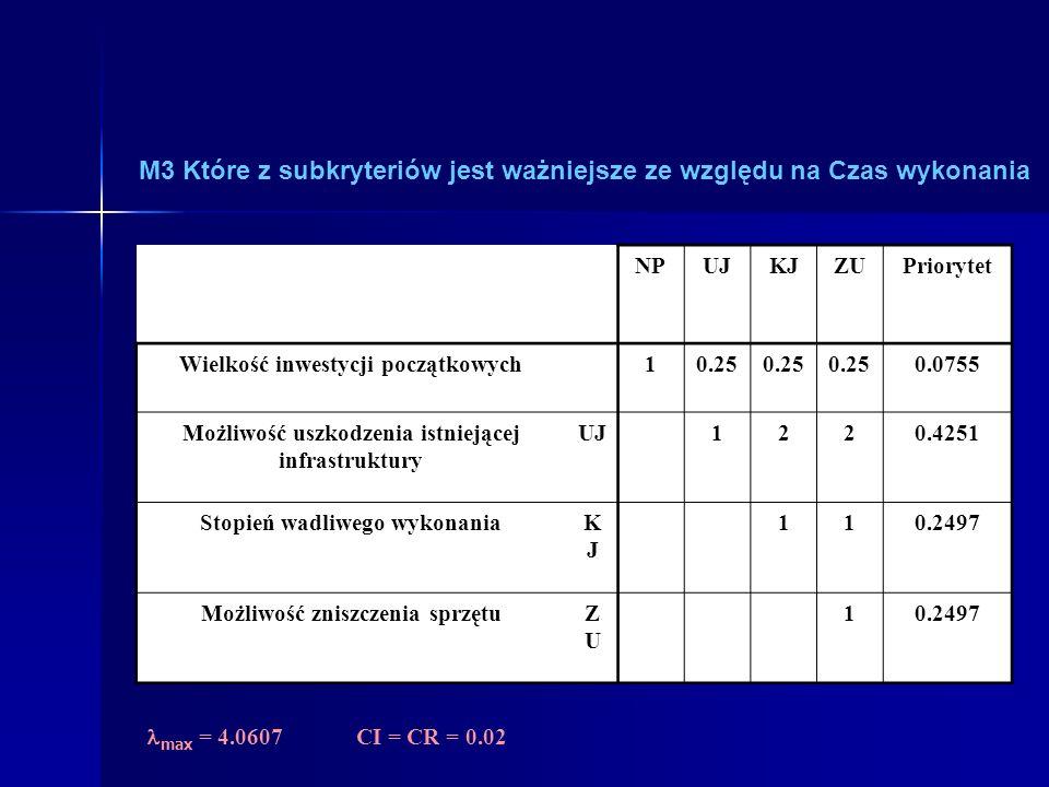 M3 Które z subkryteriów jest ważniejsze ze względu na Czas wykonania NPUJKJZUPriorytet Wielkość inwestycji początkowychNPNP 10.25 0.0755 Możliwość uszkodzenia istniejącej infrastruktury UJ1220.4251 Stopień wadliwego wykonaniaKJKJ 110.2497 Możliwość zniszczenia sprzętuZUZU 10.2497 max = 4.0607CI = CR = 0.02
