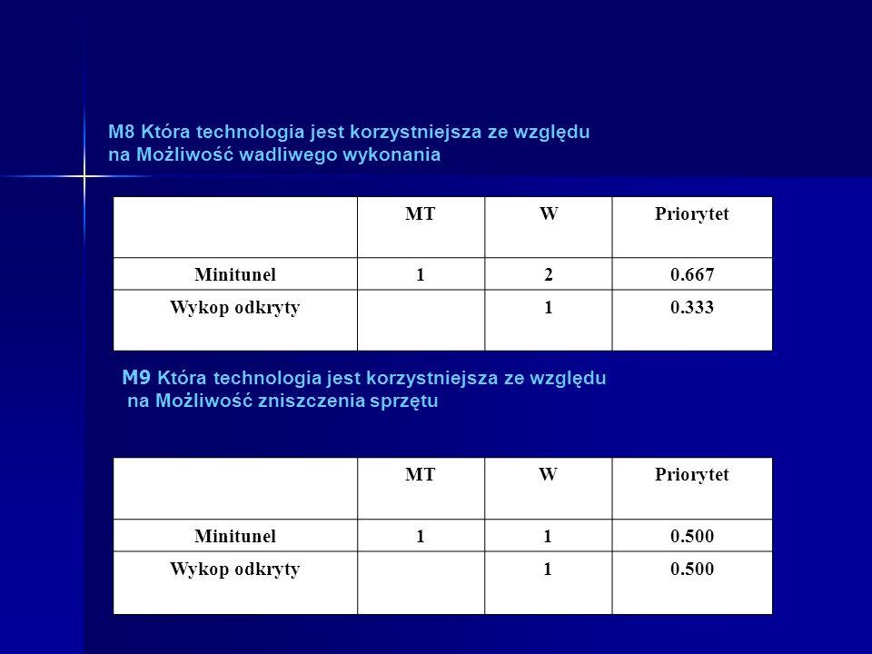 M8 Która technologia jest korzystniejsza ze względu na Możliwość wadliwego wykonania MTWPriorytet Minitunel120.667 Wykop odkryty10.333 M9 Która technologia jest korzystniejsza ze względu na Możliwość zniszczenia sprzętu MTWPriorytet Minitunel110.500 Wykop odkryty10.500