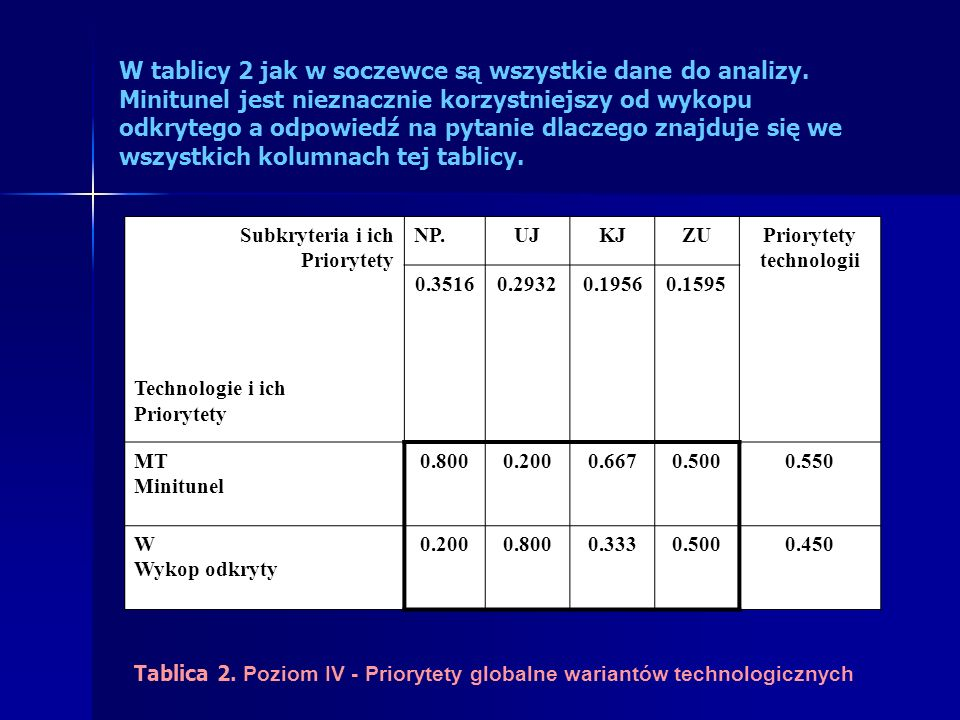 Subkryteria i ich Priorytety Technologie i ich Priorytety NP.UJKJZUPriorytety technologii 0.35160.29320.19560.1595 MT Minitunel 0.8000.2000.6670.5000.