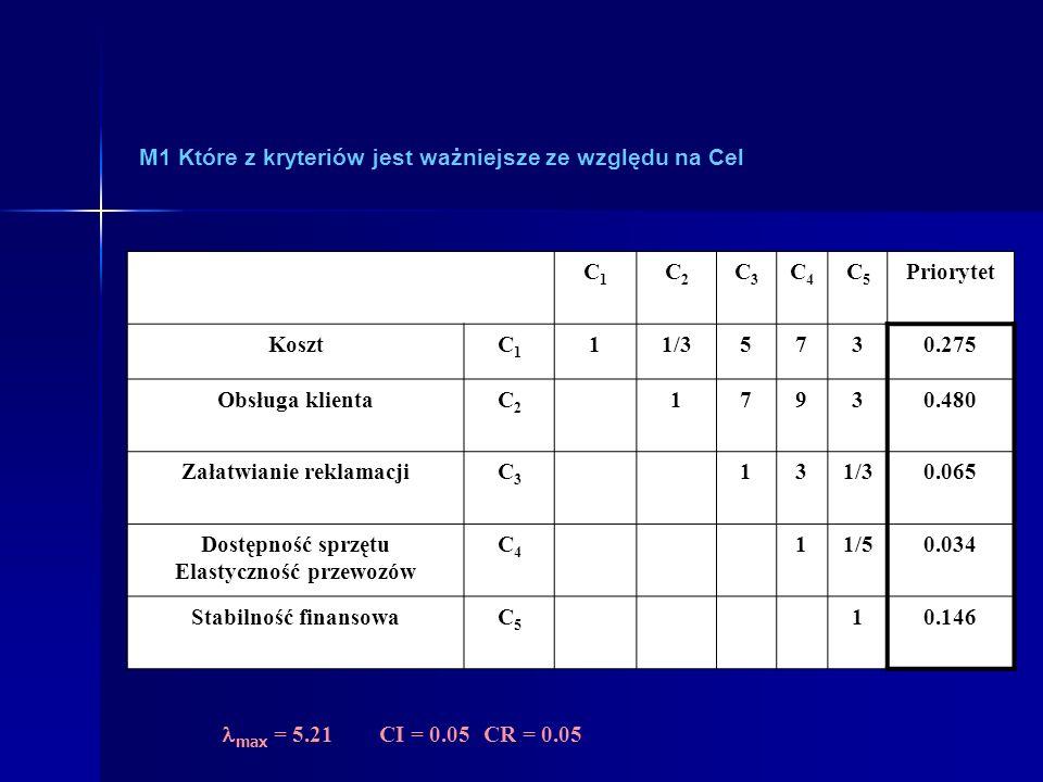M1 Które z kryteriów jest ważniejsze ze względu na Cel C1C1 C2C2 C3C3 C4C4 C5C5 Priorytet KosztC1C1 11/35730.275 Obsługa klientaC2C2 17930.480 Załatwi