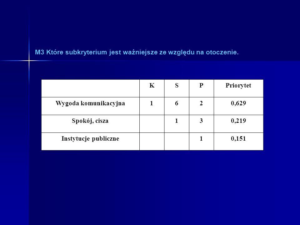 M3 Które subkryterium jest ważniejsze ze względu na otoczenie. KSPPriorytet Wygoda komunikacyjna1620,629 Spokój, cisza130,219 Instytucje publiczne10,1