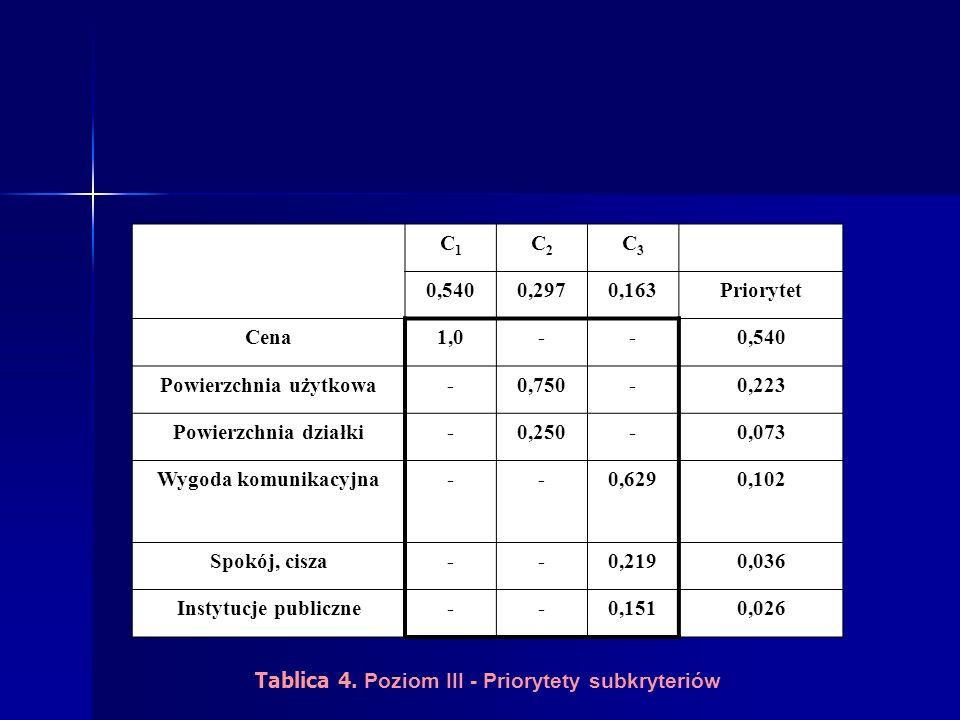 C1C1 C2C2 C3C3 0,5400,2970,163Priorytet Cena1,0--0,540 Powierzchnia użytkowa-0,750-0,223 Powierzchnia działki-0,250-0,073 Wygoda komunikacyjna--0,6290,102 Spokój, cisza--0,2190,036 Instytucje publiczne--0,1510,026 Tablica 4.