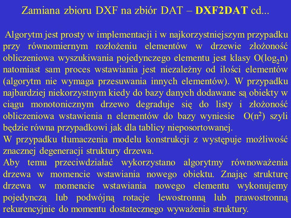 Zamiana zbioru DXF na zbiór DAT – DXF2DAT cd... Algorytm jest prosty w implementacji i w najkorzystniejszym przypadku przy równomiernym rozłożeniu ele