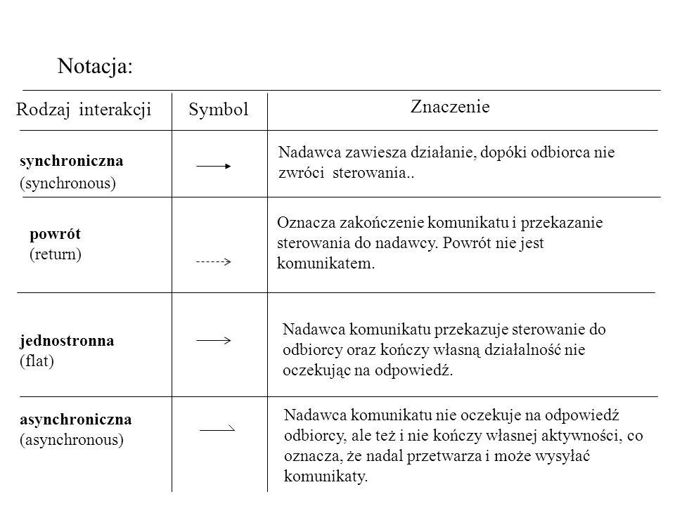 Notacja: Rodzaj interakcjiSymbol Znaczenie synchroniczna Nadawca zawiesza działanie, dopóki odbiorca nie zwróci sterowania.. powrót (return) Oznacza z