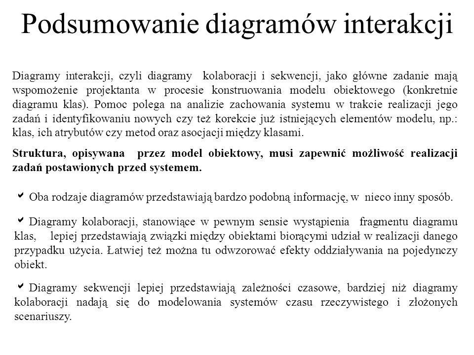 Podsumowanie diagramów interakcji Diagramy interakcji, czyli diagramy kolaboracji i sekwencji, jako główne zadanie mają wspomożenie projektanta w proc