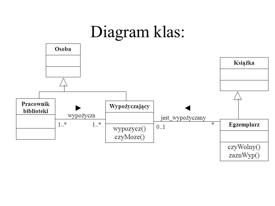 Diagram klas: Osoba Wypożyczający wypozycz() czyMoze() Pracownik biblioteki Książka Egzemplarz czyWolny() zaznWyp() wypożycza jest_wypożyczany * 0..1
