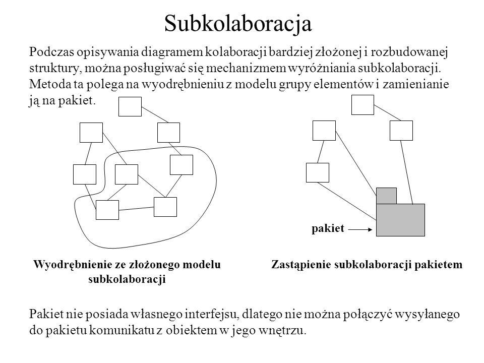Subkolaboracja Podczas opisywania diagramem kolaboracji bardziej złożonej i rozbudowanej struktury, można posługiwać się mechanizmem wyróżniania subko
