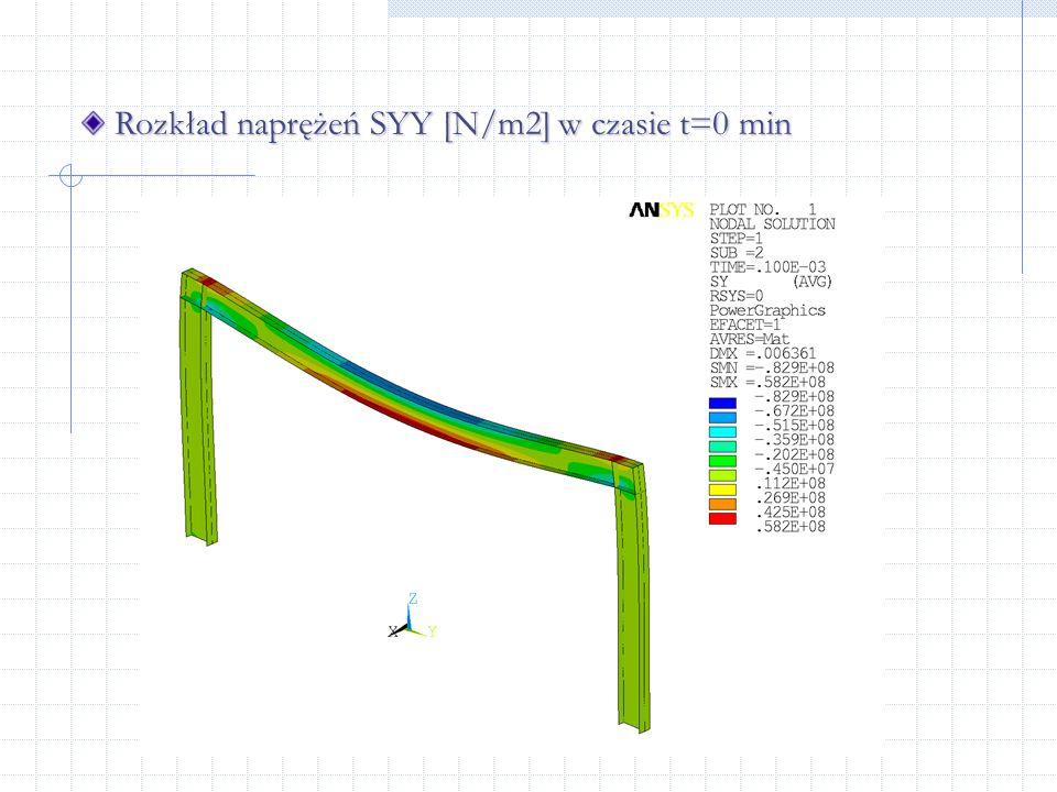 Rozkład naprężeń SYY [N/m2] w czasie t=0 min Rozkład naprężeń SYY [N/m2] w czasie t=0 min