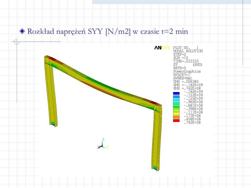 Rozkład naprężeń SYY [N/m2] w czasie t=2 min Rozkład naprężeń SYY [N/m2] w czasie t=2 min