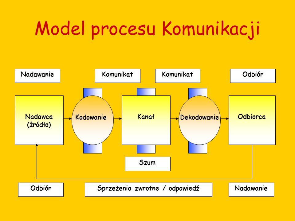 Model procesu Komunikacji Nadawca (źródło) KanałOdbiorca NadawanieKomunikat Odbiór Sprzężenia zwrotne / odpowiedź Szum NadawanieOdbiór Kodowanie Dekod