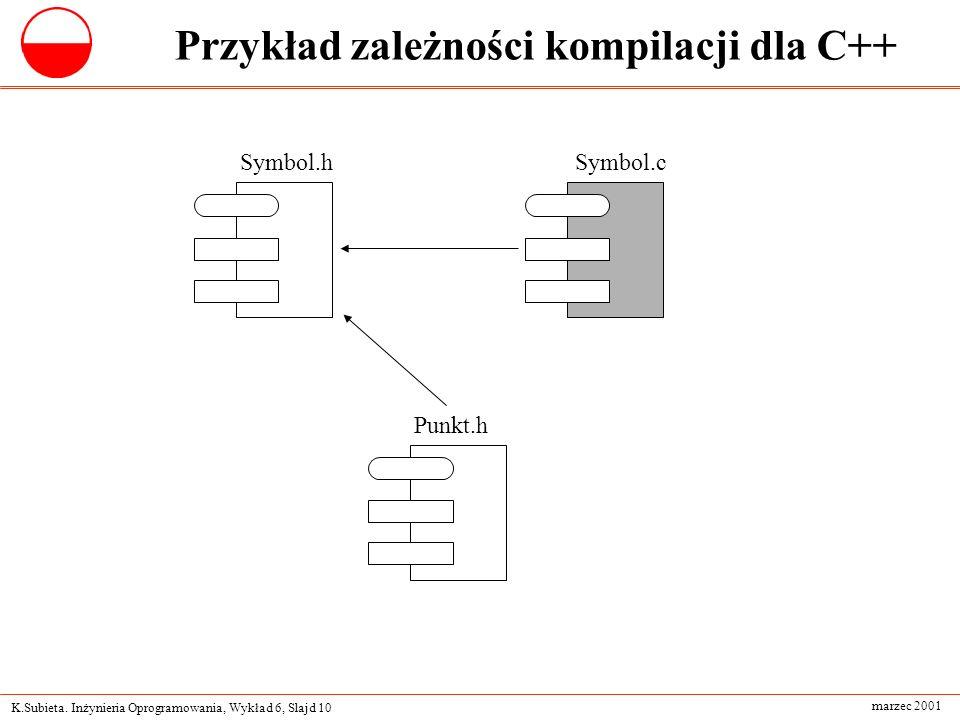 K.Subieta. Inżynieria Oprogramowania, Wykład 6, Slajd 10 marzec 2001 Przykład zależności kompilacji dla C++ Symbol.hSymbol.c Punkt.h
