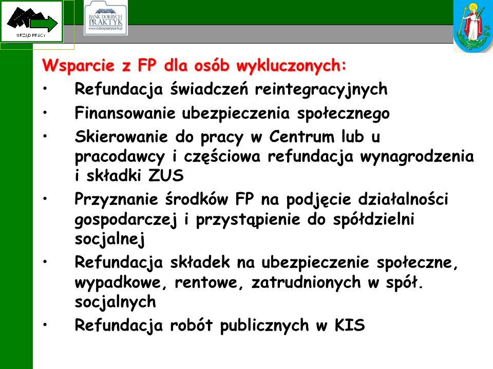 Wsparcie z FP dla osób wykluczonych: Refundacja świadczeń reintegracyjnych Finansowanie ubezpieczenia społecznego Skierowanie do pracy w Centrum lub u