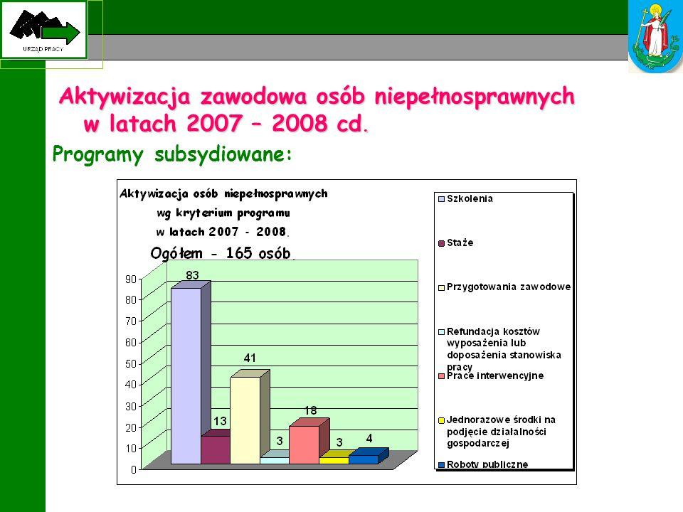 Aktywizacja zawodowa osób niepełnosprawnych w latach 2007 – 2008 cd. Programy subsydiowane:
