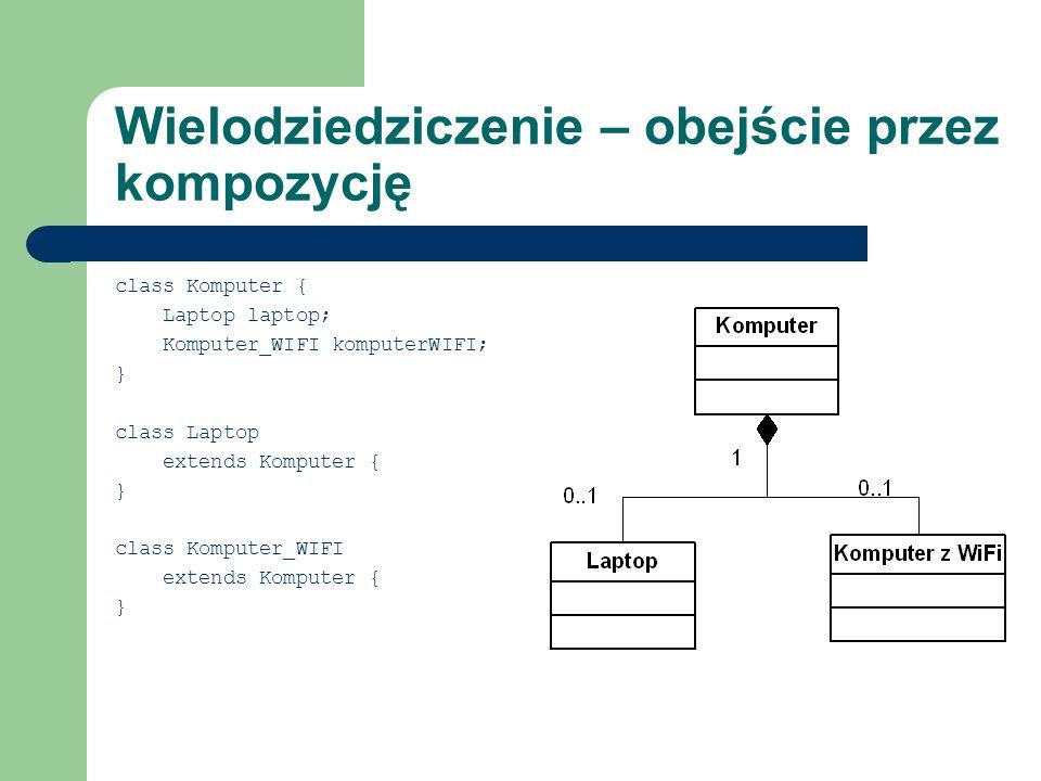 Wielodziedziczenie – obejście przez kompozycję class Komputer { Laptop laptop; Komputer_WIFI komputerWIFI; } class Laptop extends Komputer { } class K