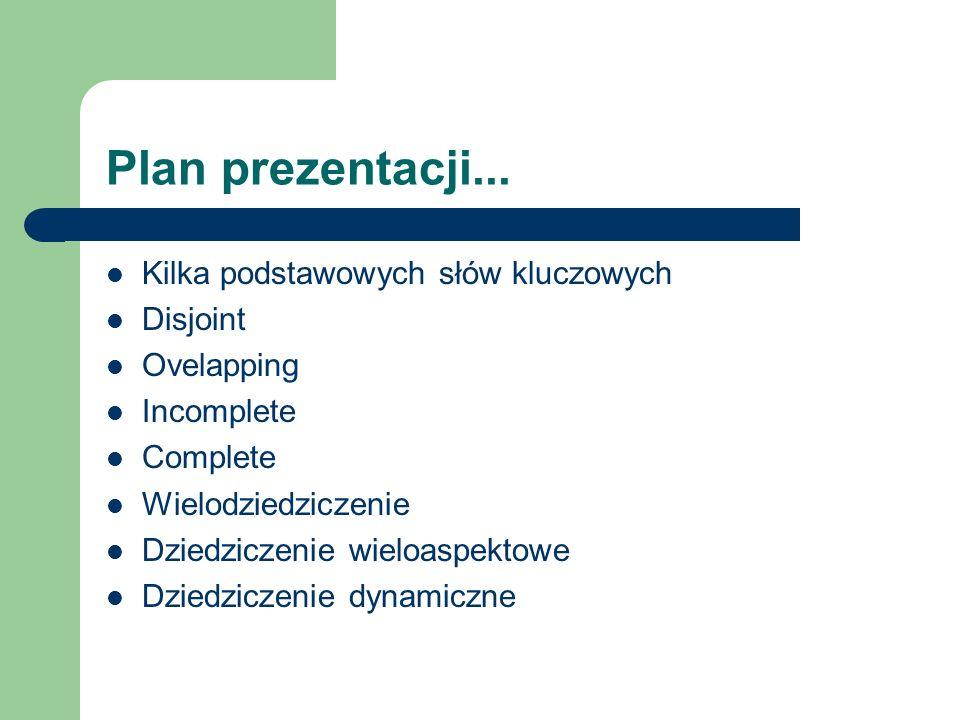 Plan prezentacji... Kilka podstawowych słów kluczowych Disjoint Ovelapping Incomplete Complete Wielodziedziczenie Dziedziczenie wieloaspektowe Dziedzi