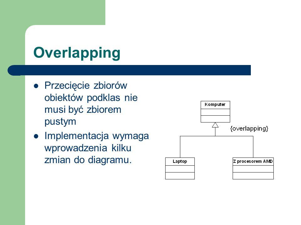 Overlapping Przecięcie zbiorów obiektów podklas nie musi być zbiorem pustym Implementacja wymaga wprowadzenia kilku zmian do diagramu.