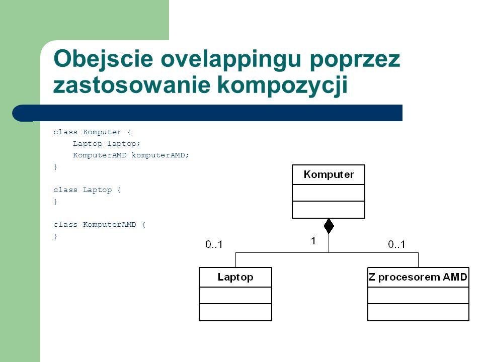 Obejscie ovelappingu poprzez zastosowanie kompozycji class Komputer { Laptop laptop; KomputerAMD komputerAMD; } class Laptop { } class KomputerAMD { }