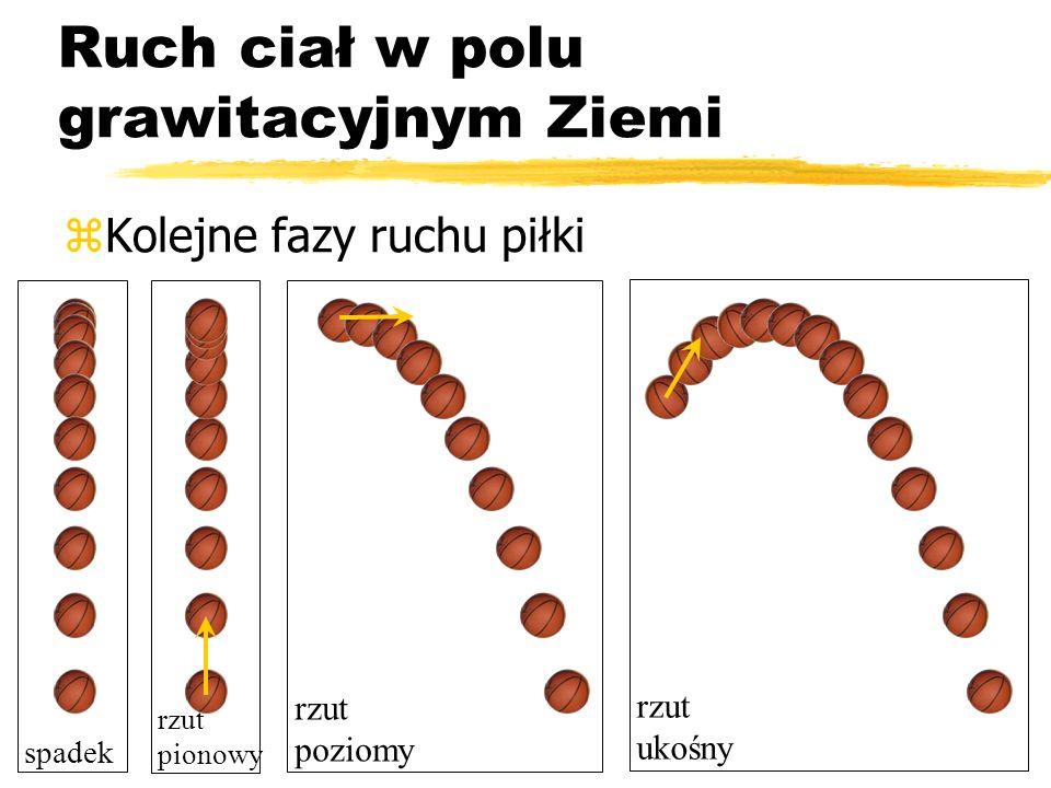 Bartosz Jabłonecki zKolejne fazy ruchu piłki Ruch ciał w polu grawitacyjnym Ziemi spadek rzut poziomy rzut pionowy rzut ukośny