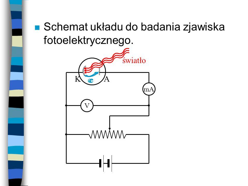 n Schemat układu do badania zjawiska fotoelektrycznego. V mA KA e światło eeee