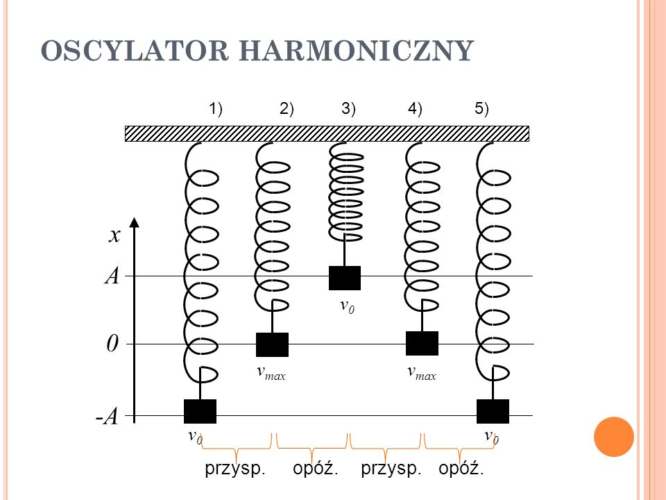 OSCYLATOR HARMONICZNY Cechy ruchu: nie jest jednostajny, nie jest jednostajnie zmienny, jest niejednostajnie zmienny.