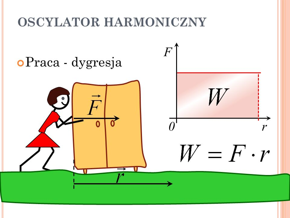 OSCYLATOR HARMONICZNY Praca nad siłą sprężystości FsFs x0