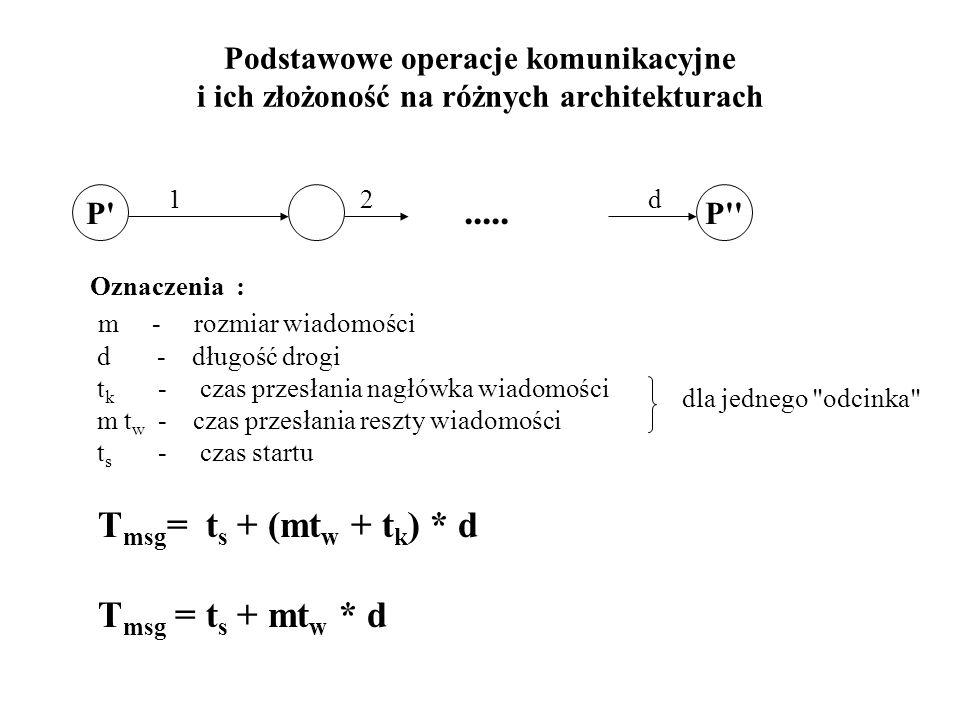Podstawowe operacje komunikacyjne i ich złożoność na różnych architekturach Oznaczenia : m - rozmiar wiadomości d - długość drogi t k - czas przesłani