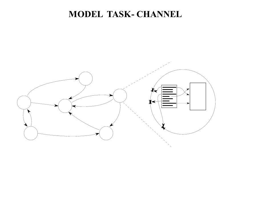 MODEL TASK- CHANNEL