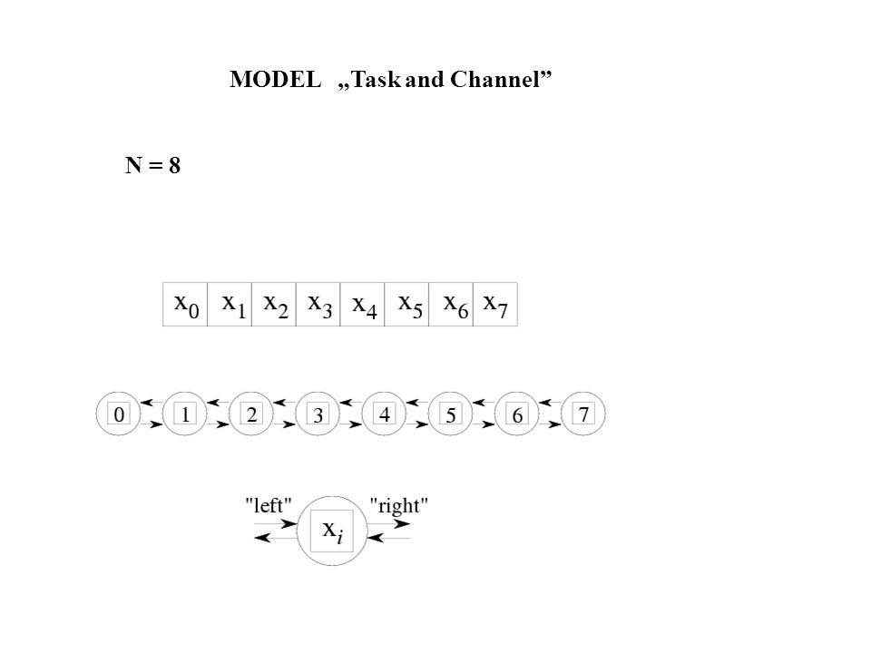 N = 8 MODEL Task and Channel
