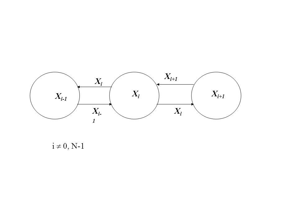 XiXi X i-1 X i+1 XiXi XiXi i 0, N-1 X i- 1