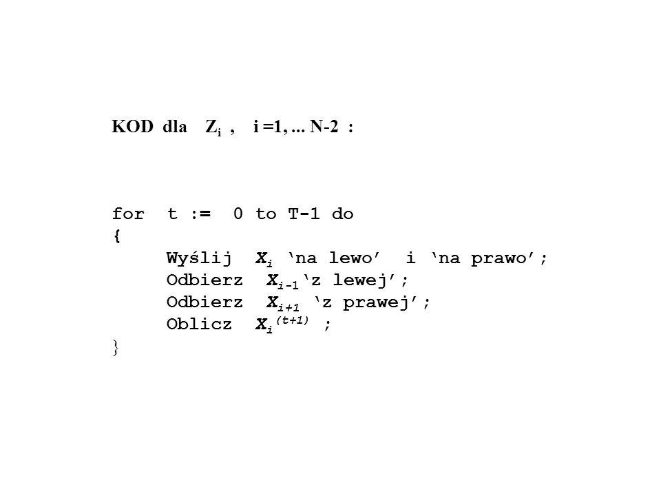 KOD dla Z i, i =1,... N-2 : for t := 0 to T-1 do { Wyślij X i na lewo i na prawo; Odbierz X i-1 z lewej; Odbierz X i+1 z prawej; Oblicz X i (t+1) ; }