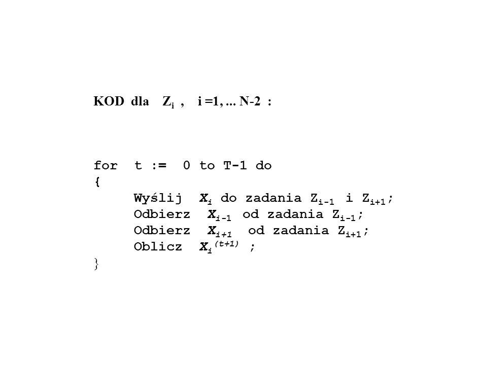 KOD dla Z i, i =1,... N-2 : for t := 0 to T-1 do { Wyślij X i do zadania Z i-1 i Z i+1 ; Odbierz X i-1 od zadania Z i-1 ; Odbierz X i+1 od zadania Z i