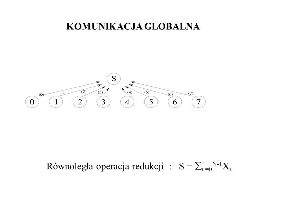 Równoległa operacja redukcji : S = i =0 N-1 X i KOMUNIKACJA GLOBALNA