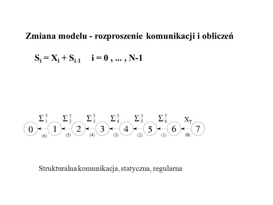 Zmiana modelu - rozproszenie komunikacji i obliczeń S i = X i + S i-1 i = 0,..., N-1 Strukturalna komunikacja, statyczna, regularna