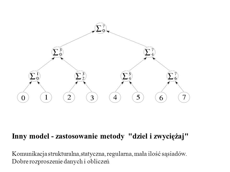 Inny model - zastosowanie metody