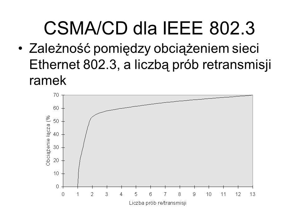 Zależność pomiędzy obciążeniem sieci Ethernet 802.3, a liczbą prób retransmisji ramek