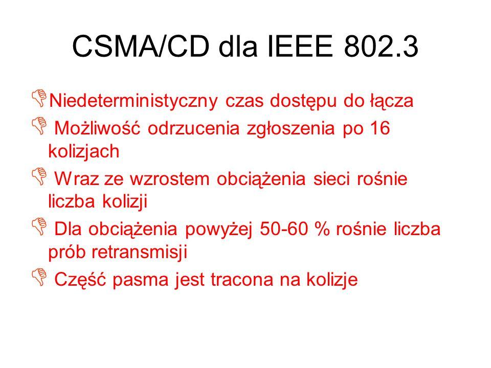 CSMA/CD dla IEEE 802.3 Niedeterministyczny czas dostępu do łącza Możliwość odrzucenia zgłoszenia po 16 kolizjach Wraz ze wzrostem obciążenia sieci roś
