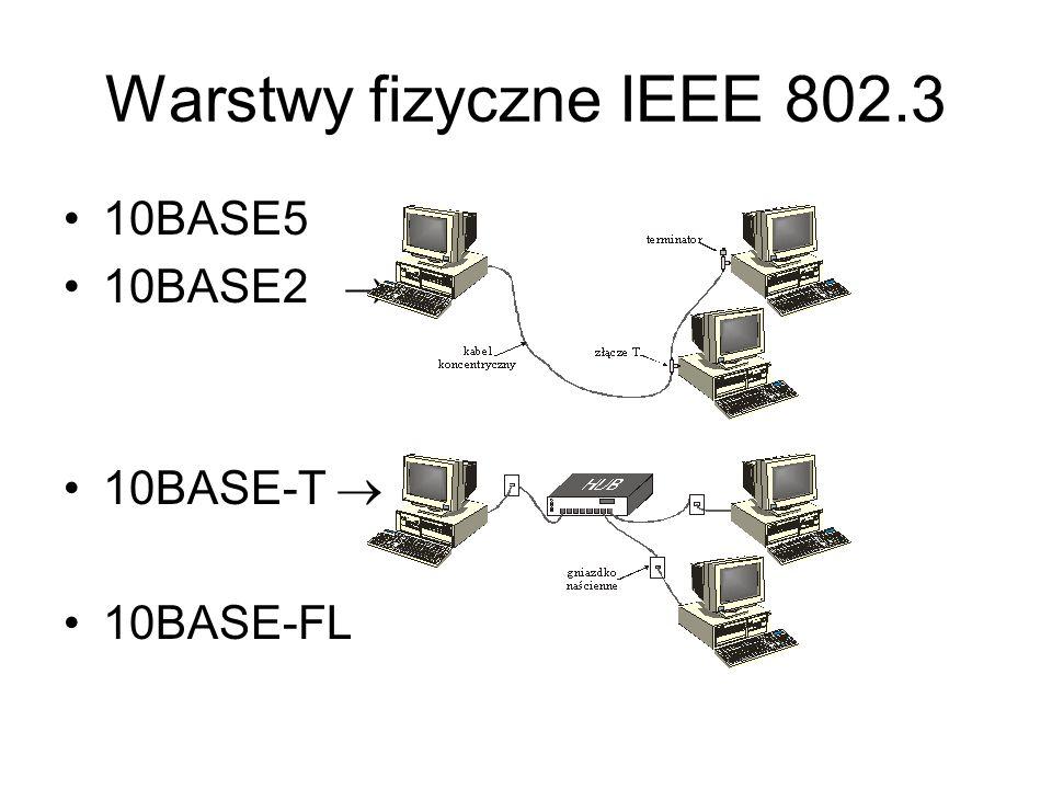 Warstwy fizyczne IEEE 802.3 10BASE5 10BASE2 10BASE-T 10BASE-FL