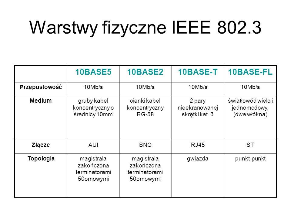 Warstwy fizyczne IEEE 802.3 10BASE510BASE210BASE-T10BASE-FL Przepustowość10Mb/s Mediumgruby kabel koncentryczny o średnicy 10mm cienki kabel koncentry