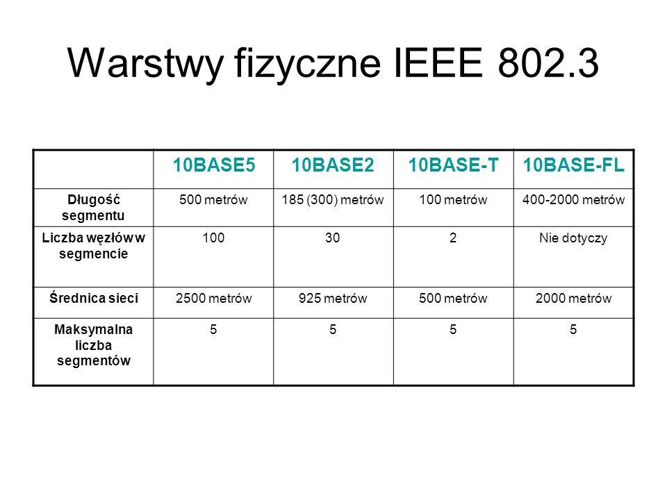 Warstwy fizyczne IEEE 802.3 10BASE510BASE210BASE-T10BASE-FL Długość segmentu 500 metrów185 (300) metrów100 metrów400-2000 metrów Liczba węzłów w segme