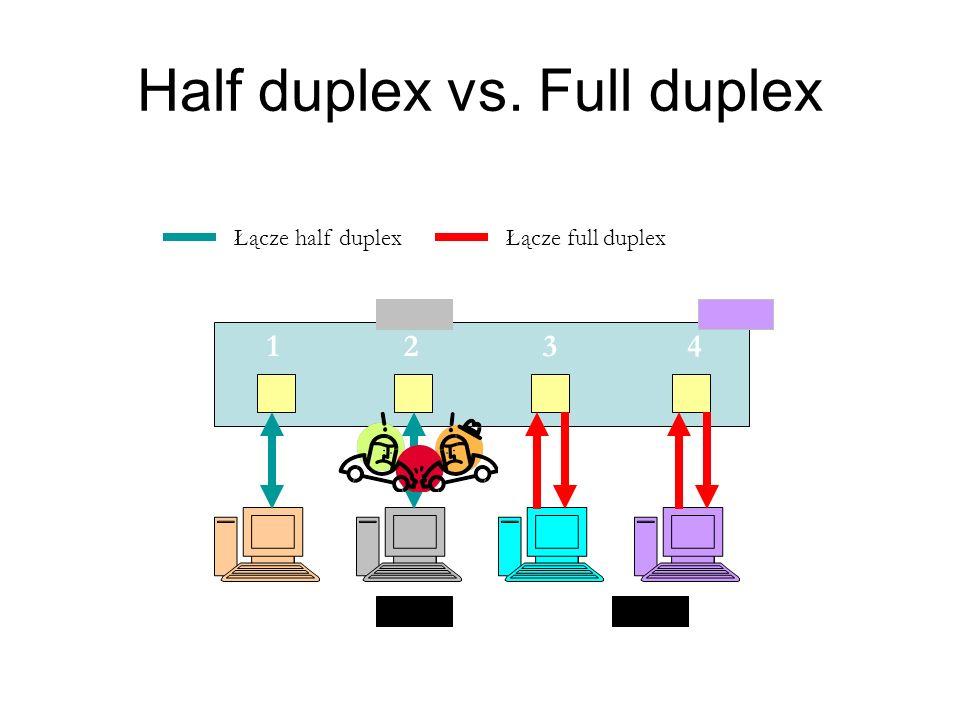 Half duplex vs. Full duplex 1234 Łącze half duplexŁącze full duplex