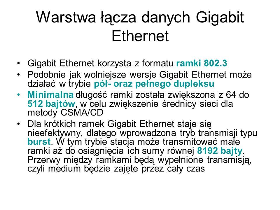 Warstwa łącza danych Gigabit Ethernet Gigabit Ethernet korzysta z formatu ramki 802.3 Podobnie jak wolniejsze wersje Gigabit Ethernet może działać w t