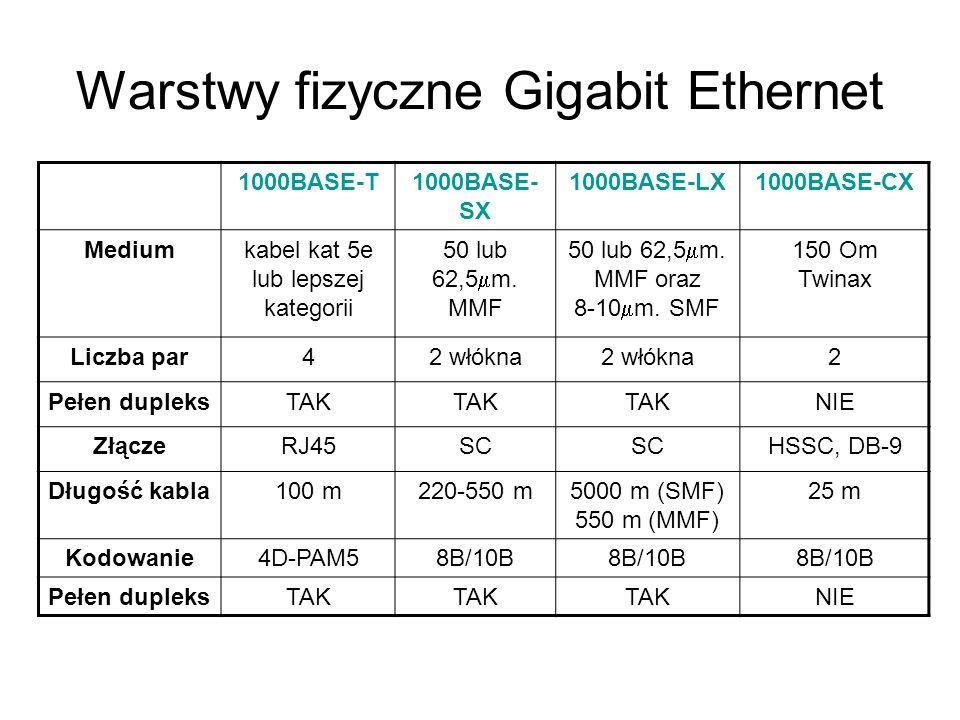 Warstwy fizyczne Gigabit Ethernet 1000BASE-T1000BASE- SX 1000BASE-LX1000BASE-CX Mediumkabel kat 5e lub lepszej kategorii 50 lub 62,5 m. MMF 50 lub 62,