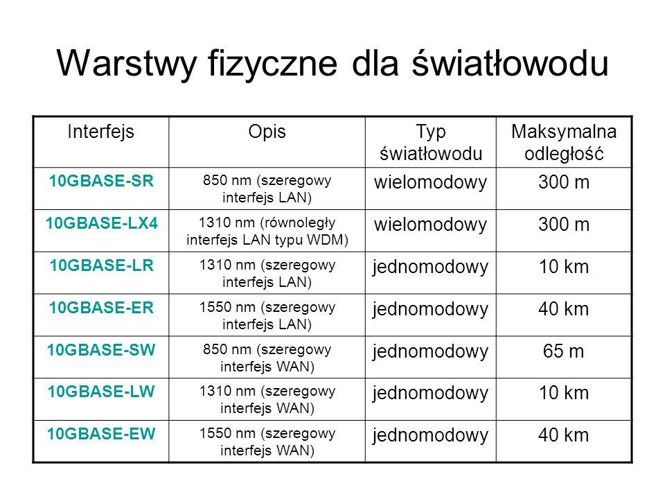 Warstwy fizyczne dla światłowodu InterfejsOpisTyp światłowodu Maksymalna odległość 10GBASE-SR 850 nm (szeregowy interfejs LAN) wielomodowy300 m 10GBAS