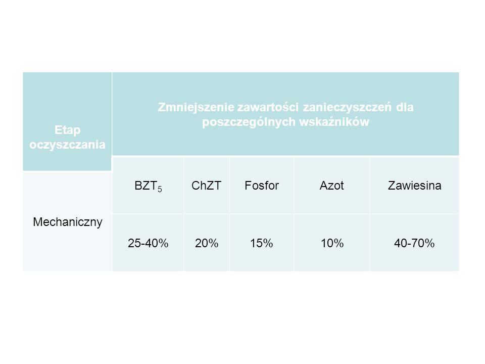 Etap oczyszczania Zmniejszenie zawartości zanieczyszczeń dla poszczególnych wskaźników BZT 5 ChZTFosforAzotZawiesina Mechaniczny 25-40%20%15%10%40-70%